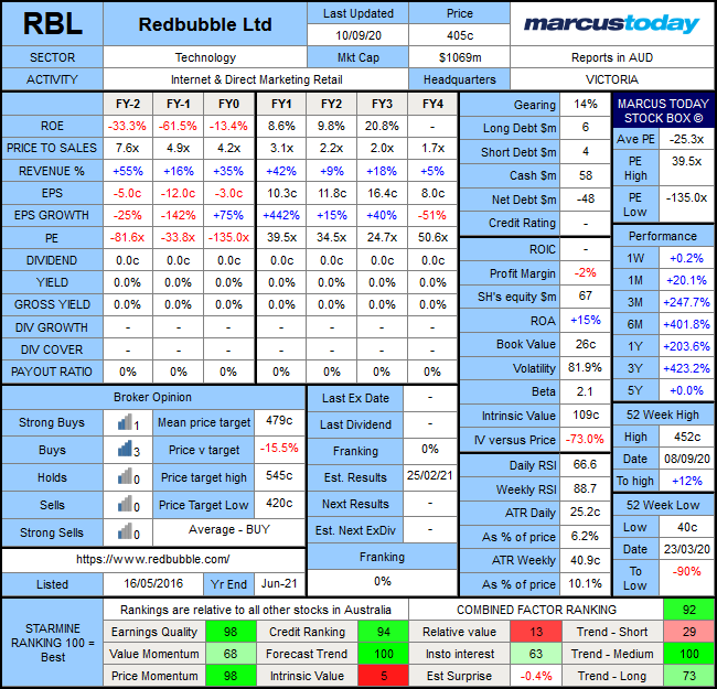 Redbubble Group (ASX: RBL) Marcus Today Stock box