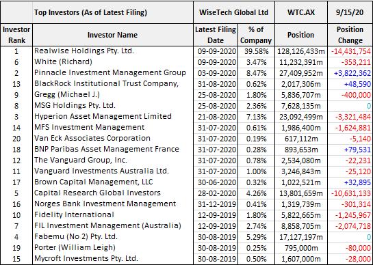 WiseTech (ASX: WTC)top investors