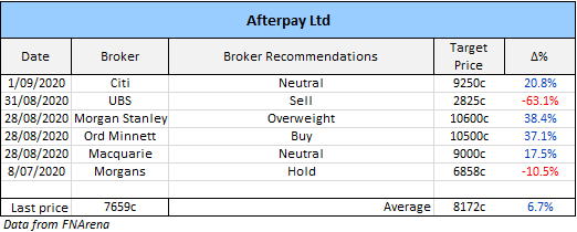 Afterpay (ASX: APT) broker recommendations
