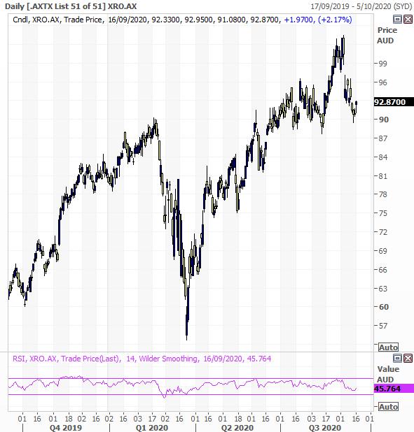 Xero (ASX: XRO) chart