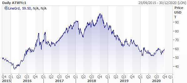 coal price chart on a downtrend since the end of 2018