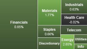 Stock Market Report