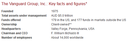Vanguard Group key facts and figures