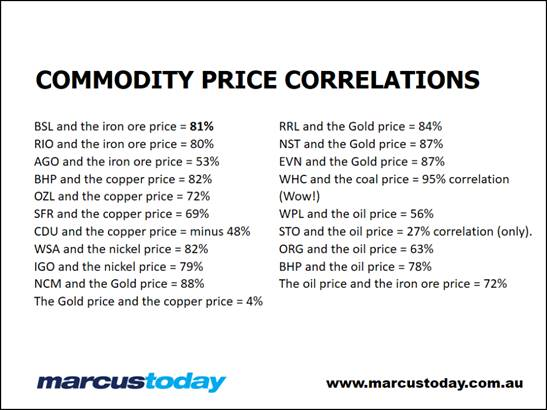 Commodity price correlations