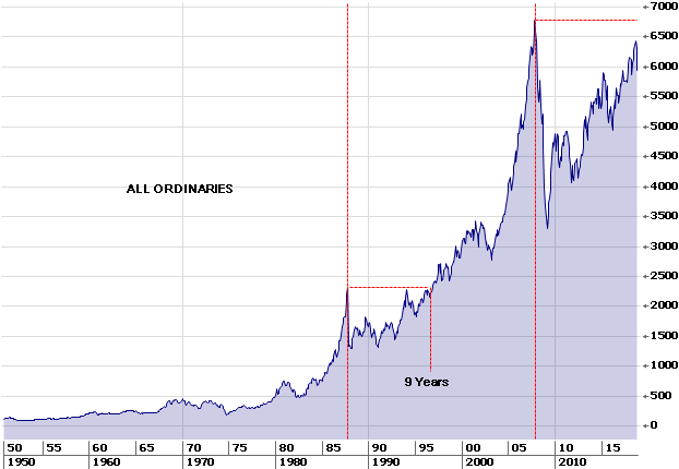 All Ordinaries index since 1950.