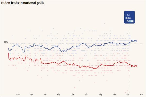 US election polls