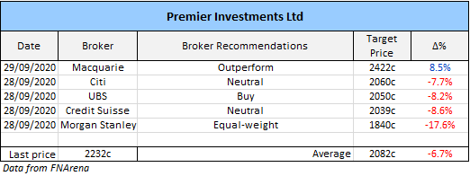 Premier Investments (ASX: PMV) broker recommendations