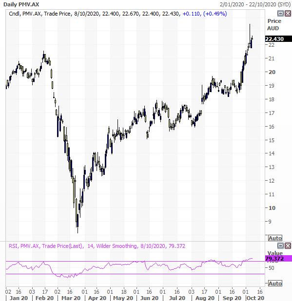 Premier Investments (ASX: PMV) short term technical chart