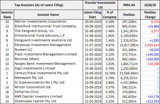 Premier Investments (ASX: PMV) top investors