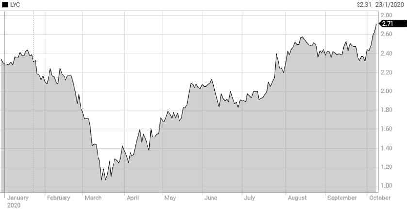 Lynas (ASX: LYC) 2020 Stock Chart