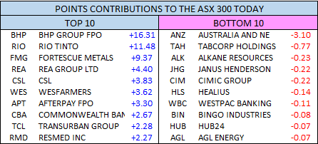 Points Contributions to the ASX 300 today
