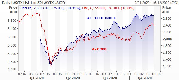 Daily Stock Price All Tech Index ASX: XJO