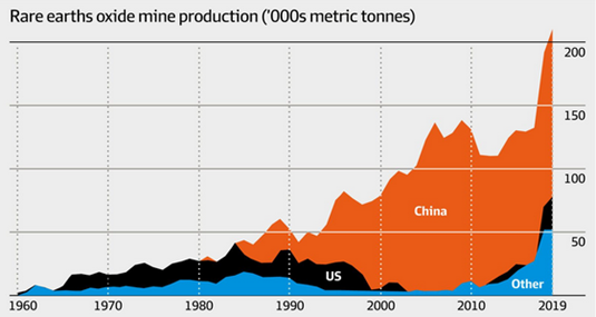 Rare Earths Oxide Mine Production