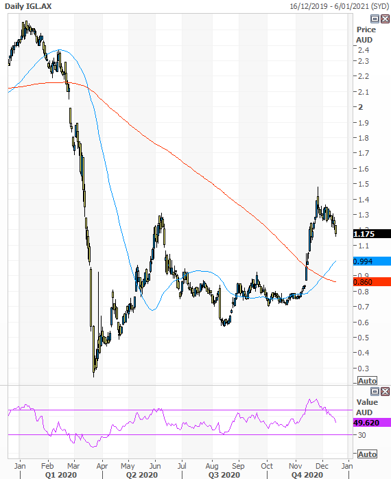 IVE Group (ASX: IGL) Yearly Stock Chart