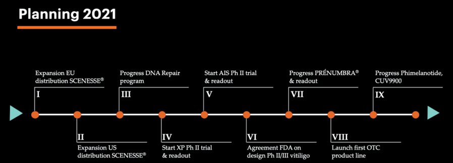 Clinuvel (ASX: CUV) Planning Timeline 2021