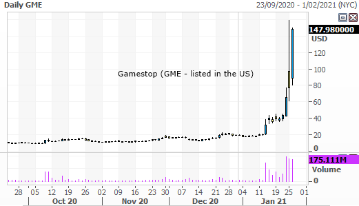 Gamestop (NASDAQ: GME) Yearly Chart