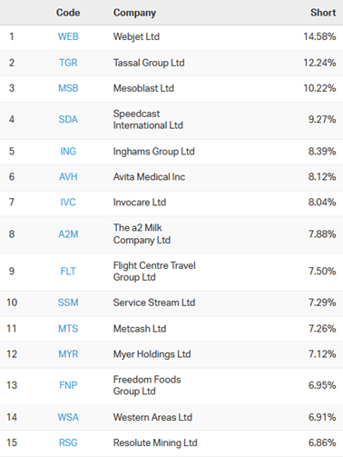 Most Shorted Stocks
