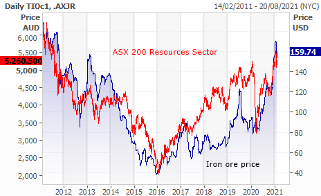 Iron ore price and ASX 200 (ASX: XJO) resources sector