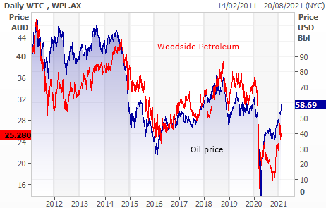 Woodside Petroleum (ASX: WPL) and the oil price