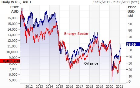 Entergy sector and oil price