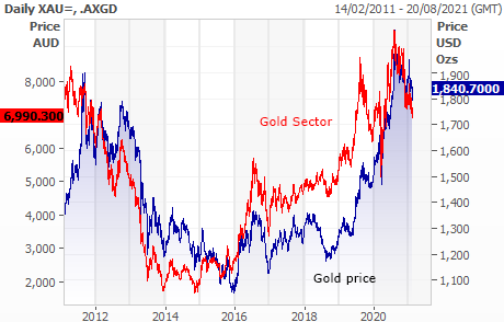 gold sector and gold price