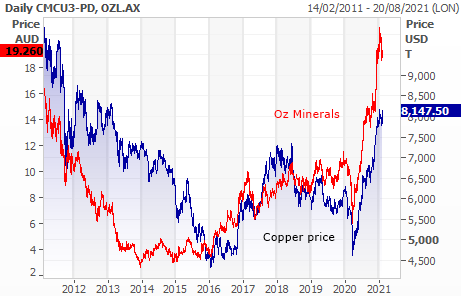 Oz Minerals (ASX: OZL) and copper price