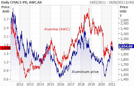 Alumina (ASX: AWC) and aluminium price