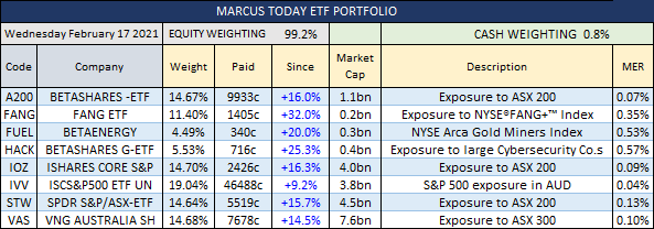 Marcus Today ETF Portfolio