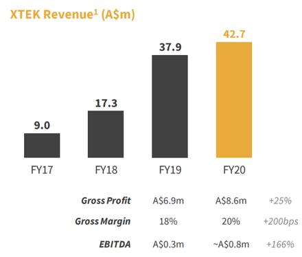 XTEK (ASX: XTE) revenue
