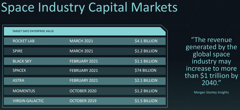 space industry capital markets