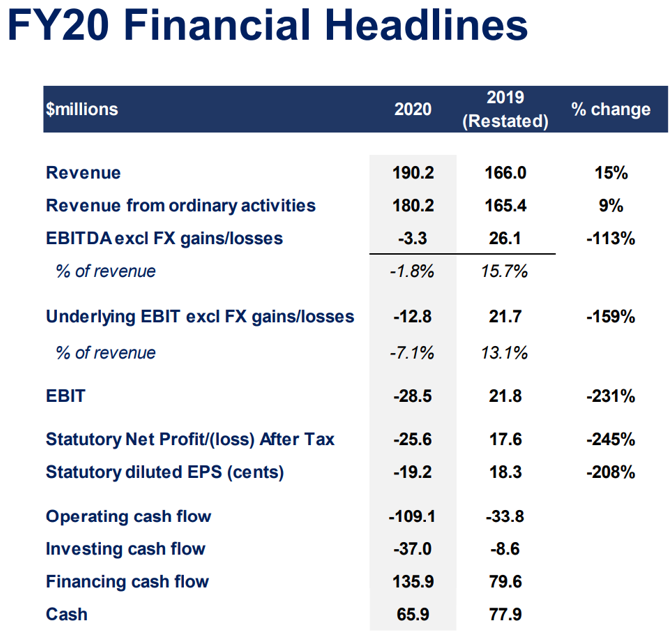 Electro Optic Systems (ASX: EOS) FY20 Financial Headlines