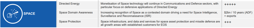 Electro Optic Systems (ASX: EOS) space exposure