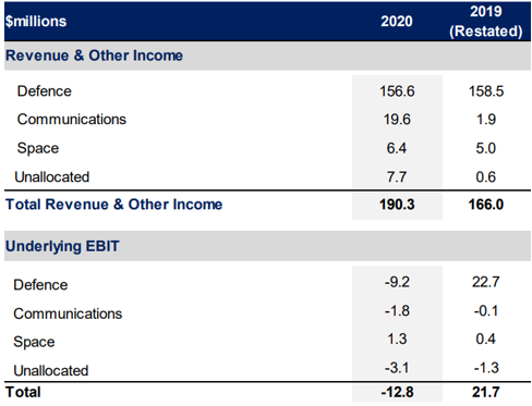 Electro Optic Systems (ASX: EOS) revenue and EBIT