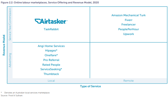 Airtasker (ASX: ART) online labour market