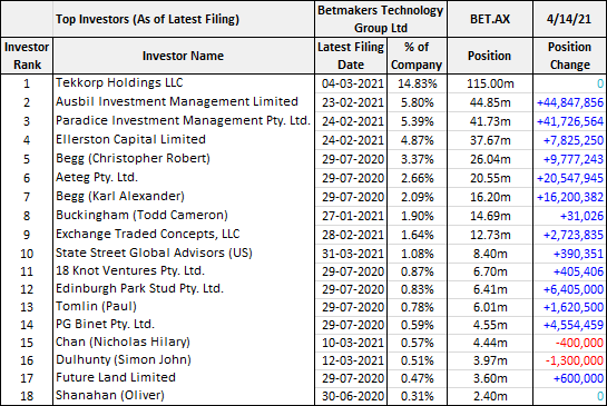 Betmakers (ASX: BET) top investors