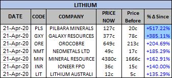 ASX listed Lithium companies