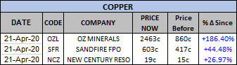 asx listed copper companies