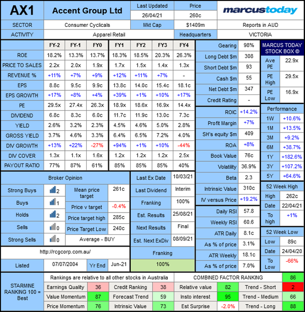 Accent Group (ASX: AX1) marcus today stock box