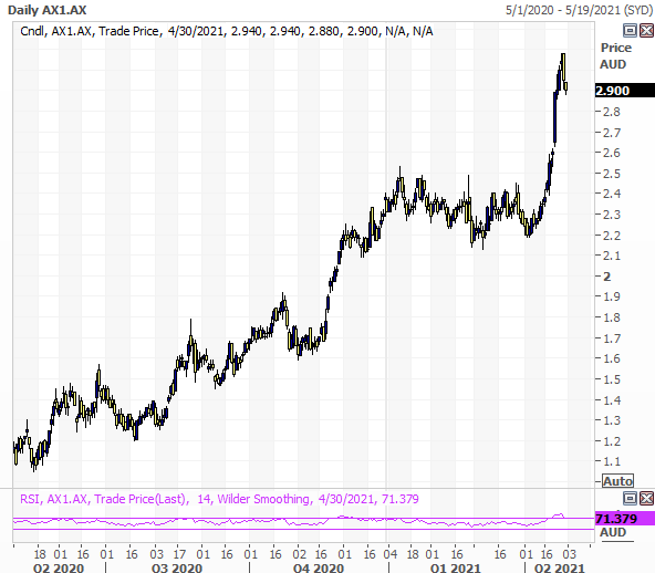 Accent Group (ASX: AX1) technical view