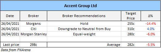 Accent Group (ASX: AX1) broker recommendations