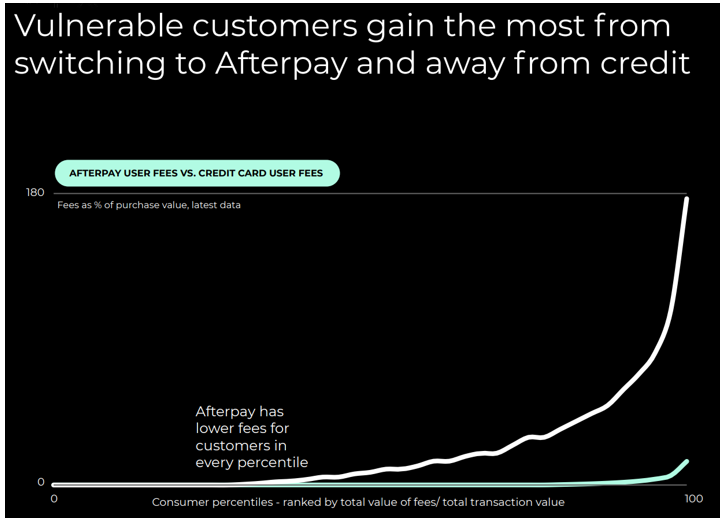 Afterpay (ASX: APT) user fees vs credit cards - Afterpay
