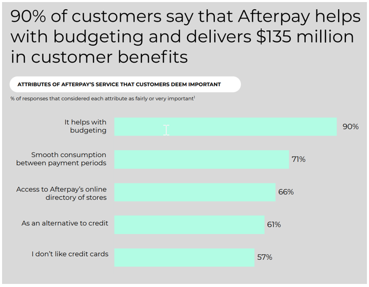 Afterpay (ASX: APT) helps budgeting - Afterpay