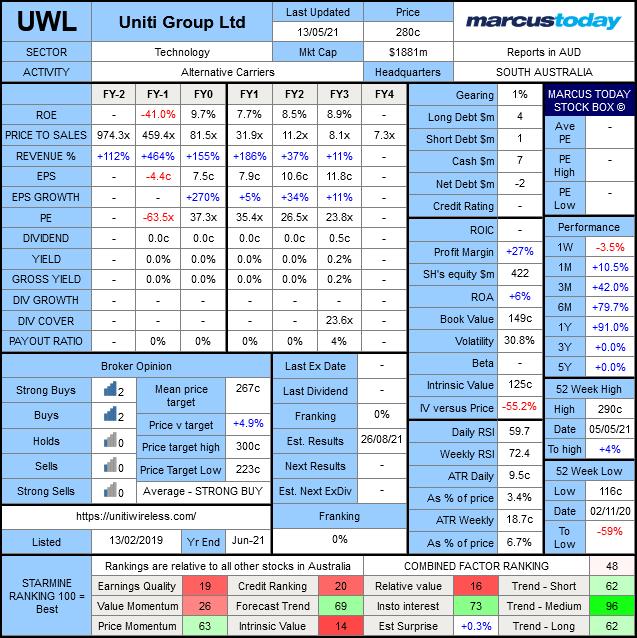 Uniti Group (ASX: UWL) Marcus Today stock box