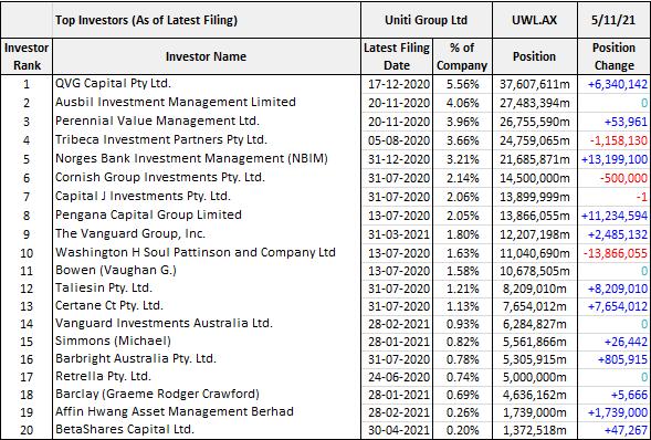 Uniti Group (ASX: UWL) top investors
