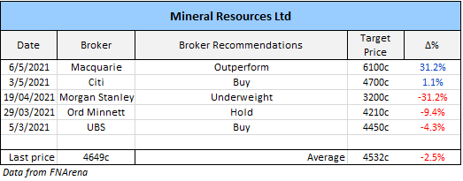 Mineral Resources (ASX: MIN) broker recommendations
