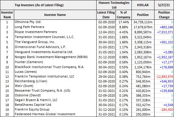 Hansen Technologies (ASX: HSN) top investors