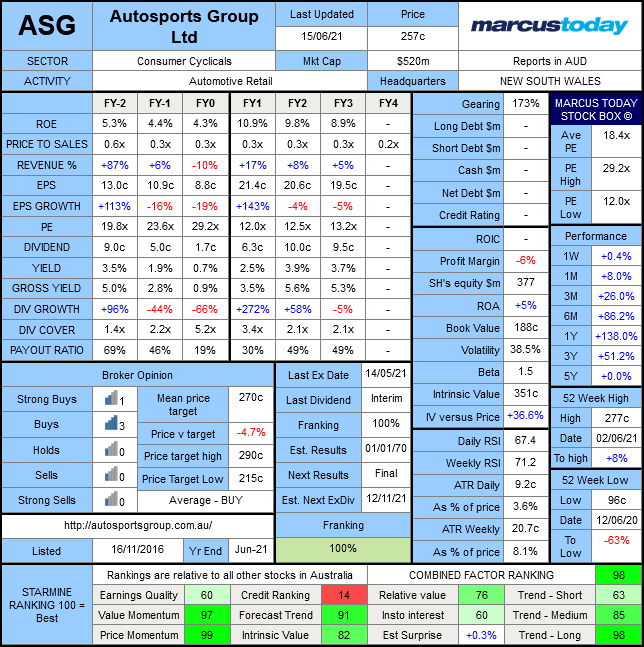 Autosports Group (ASX: ASG) Marcus Today Stock Box