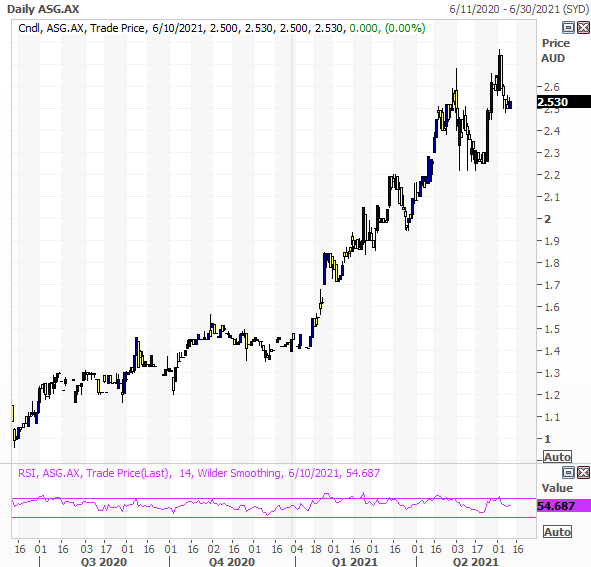 Autosports Group (ASX: ASG) technical view