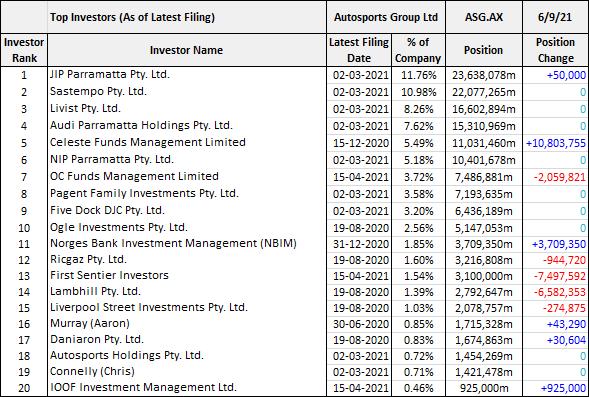 Autosports Group (ASX: ASG) top investors