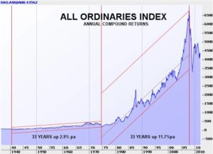 All Ordinaries Index Annual Compound Returns